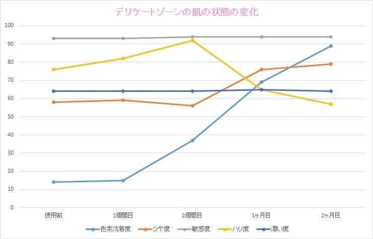 使用前から2ヶ月後の潤い度や黒ずみ度の折れ線グラフ